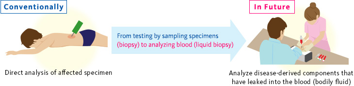 From testing by sampling specimens (biopsy) to analyzing blood (liquid biopsy)